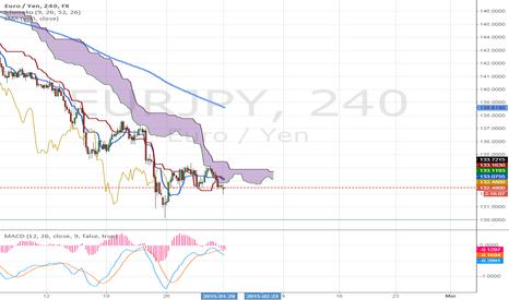 EURJPY: Euro/JPYCloud break out short opportunity.