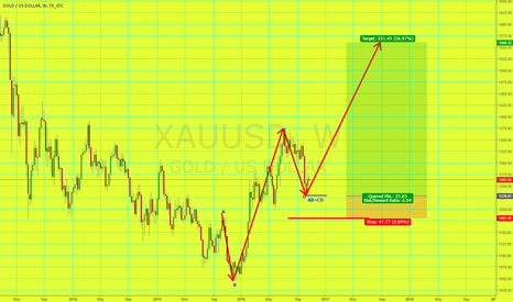 XAUUSD: Will Gold Repeat itself? AB=CD Pattern