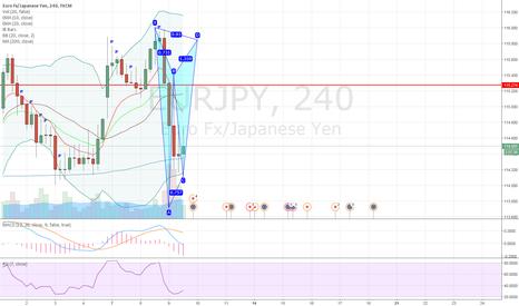 EURJPY: EURJPY potential bearish gartley pattern on 4H chart