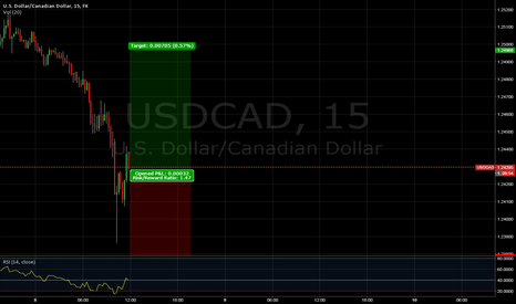USDCAD: Long USD/CAD VERY SHORT TERM.