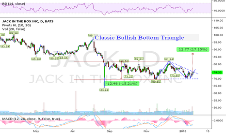 JACK: 12% upside potential next 120 Days (BBT)