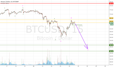 BTCUSD: Tighten seat belts!!!