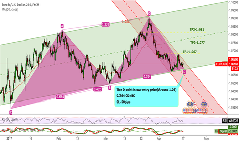 EURUSD: EURUSD The D point is good chance to long