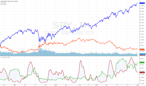 SPY: Correlation of SPY vs BLV (stocks vs bonds)
