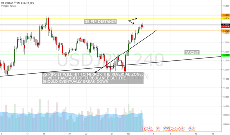 USDJPY: SHORT BECAUASE THE ORACLE SAYS SO