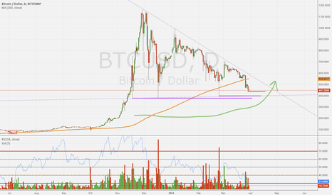 BTCUSD: BTCUSD STAMP: A CHART FOR THE BULLS AND THE BELIBERS!