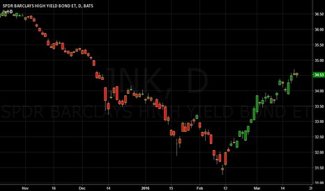 JNK: Signs of JNK High Yield Bond ETF Topping