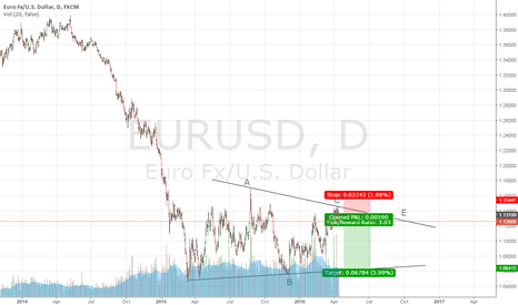 EURUSD: BIG TRIANGLE
