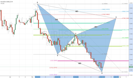 EURUSD: Bear Cypher EU Daily