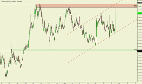 USDTRY: USD/TRY Daily chart technical analysis.