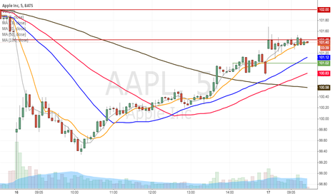 AAPL: AAPL filling the gap