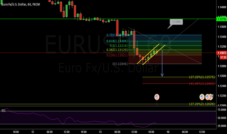 EURUSD: EURUSD DOWNSIDE