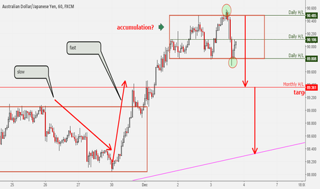 AUDJPY: Short term weakness expected on this pair (counter trend trade)