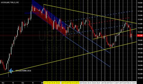 USDJPY: USDJPY Symmetrical Triangle - Breakout imminent
