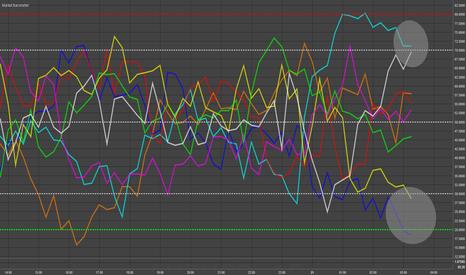 EURUSD: EUR, USD, AUD & JPY - Market Barometer Update