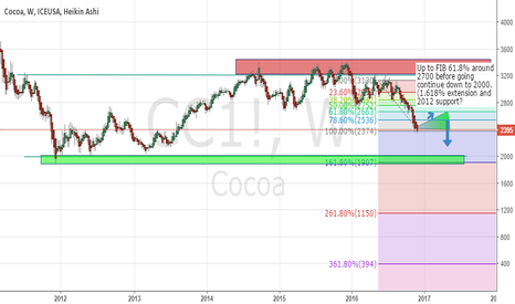 CC1!: Cocoa - Short term long before heading down to 2000
