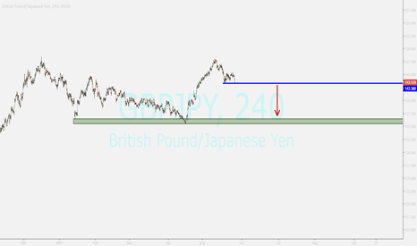 GBPJPY: gbpjpy ....sell if breakout