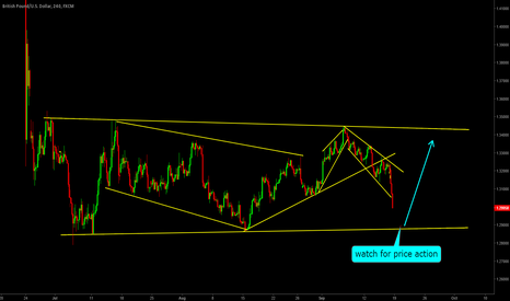 GBPUSD: GBPUSD:- next possible setup, keep an eye on price action ...