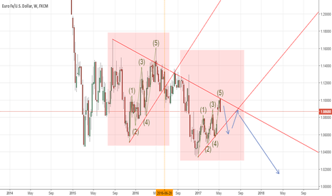 EURUSD: Another weekly view of EUR/USD with possible fractal