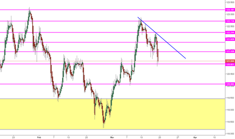 EURJPY: Week of 3/19 EJ bounce off TL short