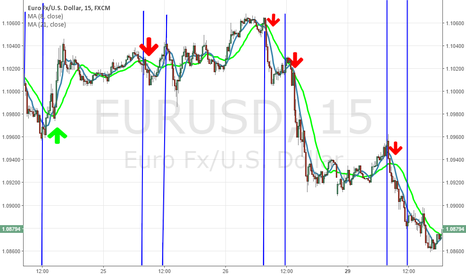EURUSD: Scalping on London strong hours