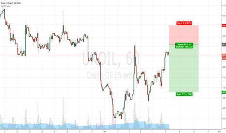 UKOIL: Short #UKOUIL #CRUDE OIL only to the info / nur zur info