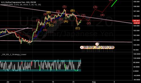 USDJPY: Long USDJPY - 2HR Chart - Elliot Wave