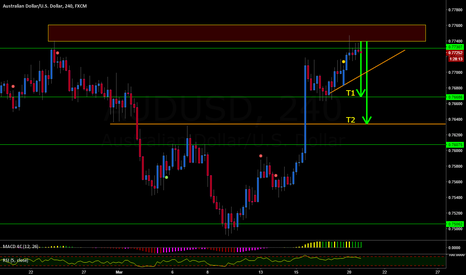 AUDUSD: AUDUSD STRUCTURE SELL POSSIBLE