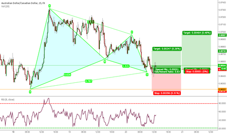 AUDCAD: AUDCAD 15M. BEARISH GARTLEY