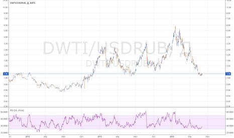 DWTI/USDRUB: Зачем нужен рубледоллар, когда есть DWTI?