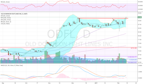 ODFL: Trucks starting to drive higher
