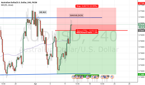 AUDUSD: 4H heads formation