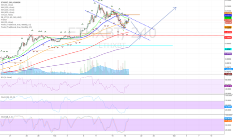 ETHXBT: Possibly one more leg down for Ethereum