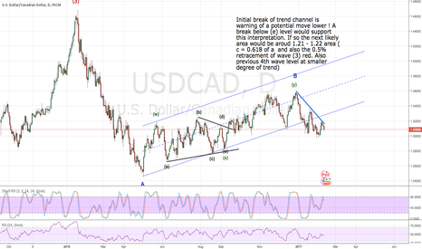 USDCAD: lower