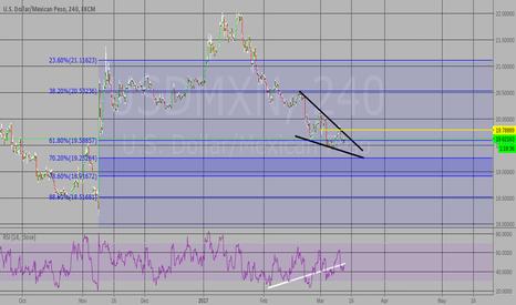 USDMXN: 61.8% fib, wedge, bull divergence, watch breakout