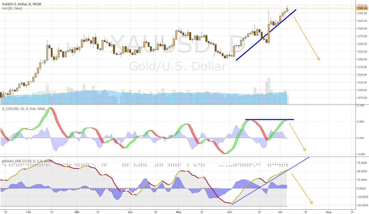 Gold Reversal, possibly significant.