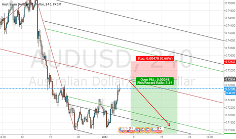 AUDUSD: Sell Limit in 0.7295