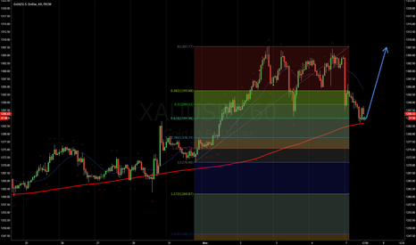 XAUUSD: Buy Gold @1284.60