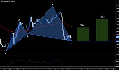 EURAUD: EUR.AUD - Long Opportunity At Market