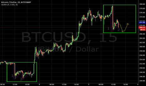 """BTCUSD: Look for fractal repeat of March 1 """"w"""" pattern from bear flag"""