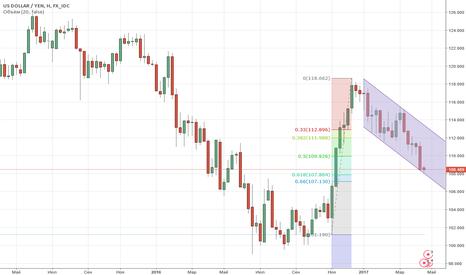 USDJPY: Технический взгляд на доллар/иену