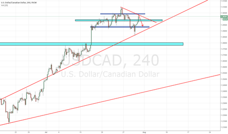 USDCAD: USD/CAD - 4h (RNL)