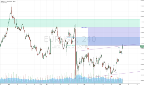 EURUSD: EURUSD - Is this a potential turning point to the downside?