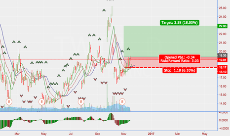 TWTR: TWTR Low Risk Long Setup