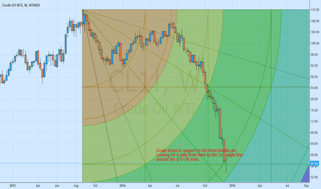 CL1!: CRUDE OIL : Support at Gann Arc