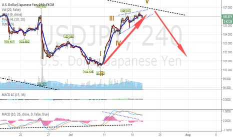 USDJPY: Long at W5 Ending Diagonal
