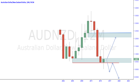AUDNZD: two possible ideas on this audnzd