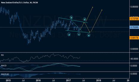 NZDUSD: NZDUSD: Buy setup towards 0.7200 and Above