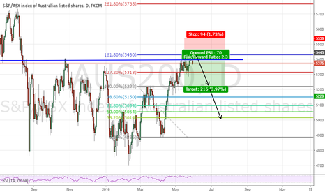 AUS200: Key Resistance at 161.8 fib Plus nice candle confirmation.
