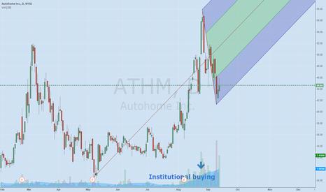 ATHM: ATHM Heavy Volume 230% change increase 99 IBD composite rating